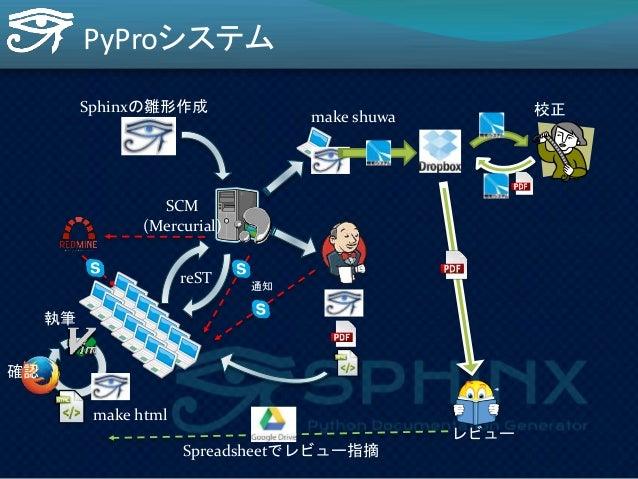 PyProシステム  校正  SCM  (Mercurial)  執筆  レビュー  出版  Spreadsheetでレビュー指摘