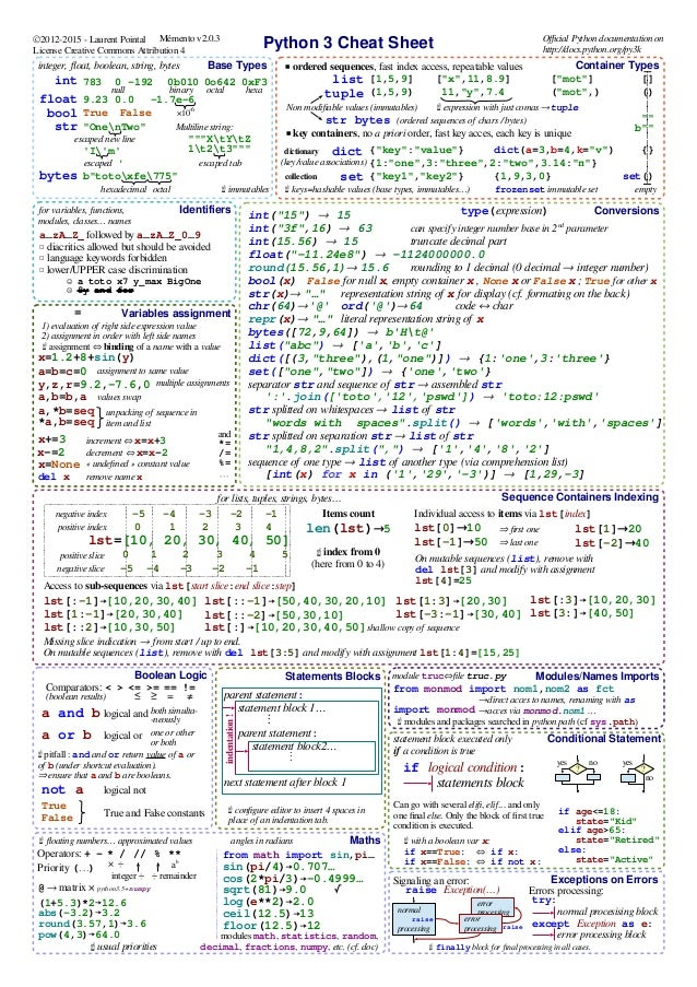 python cheat sheet v1 Int(1556) → 15 truncate decimal part float(-1124e8) → -11240000000 round( 1556,1)→ 156 rounding to 1 decimal (0 decimal → integer number) bool(x) false for null x, empty container x , none or false x true for other x str(x)→  representation string of x for display (cf formating on the back) chr(64)→'@' ord( '@').