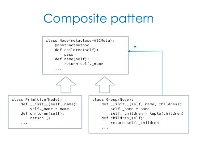 Composite Pattern Class PrimitiveNode Def Classy Pattern Def