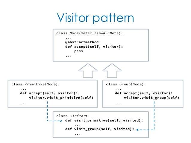 Visitor pattern class PrimitiveNode Stunning Pattern Def