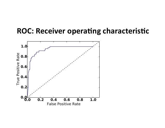 ROC:  Receiver  opera0ng  characteris0c