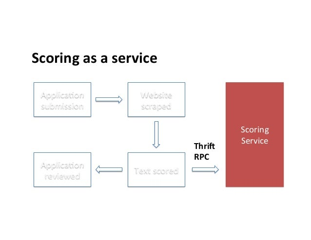 """Scoring  as  a  service      """"Applica>on   submission   Website   scraped   Text  scored   Applica>o..."""