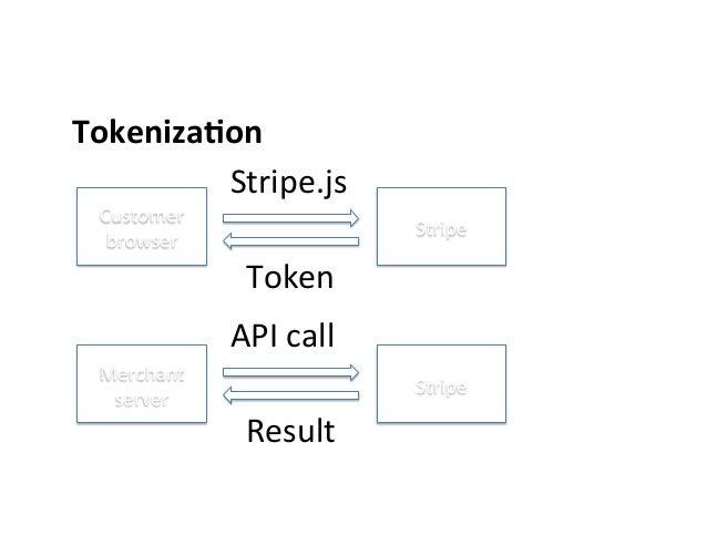 Tokeniza0on         Customer   browser   Stripe   Stripe.js   Token   Merchant   server   Stripe   A...