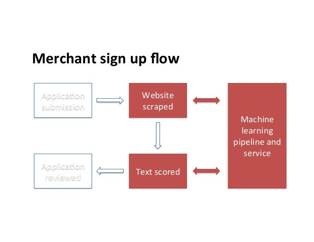 Merchant  sign  up  flow               Applica>on   submission   Website   scraped   Text  scored...