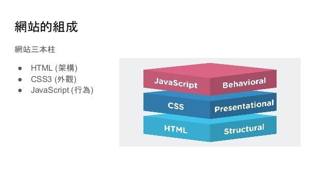 網站的組成 網站三本柱 ● HTML (架構) ● CSS3 (外觀) ● JavaScript (行為)