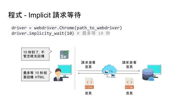 程式 - Implicit 請求等待 driver = webdriver.Chrome(path_to_webdriver) driver.implicity_wait(10) # 最多等 10 秒 最多等 10 秒就 要回傳 HTML 10...