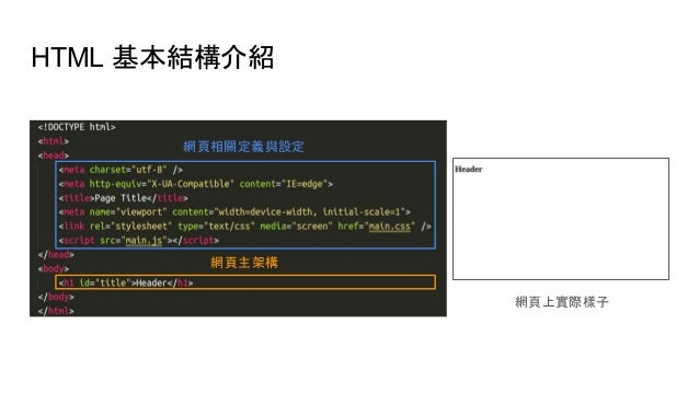 HTML 基本結構介紹 網頁上實際樣子 網頁相關定義與設定 網頁主架構