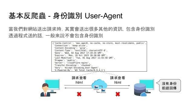 基本反爬蟲 - 身份識別 User-Agent 當我們對網站送出請求時,其實會送出很多其他的資訊,包含身份識別 透過程式送的話,一般來說不會包含身份識別 沒有身份 拒絕回傳 請求查看 html 請求查看 html