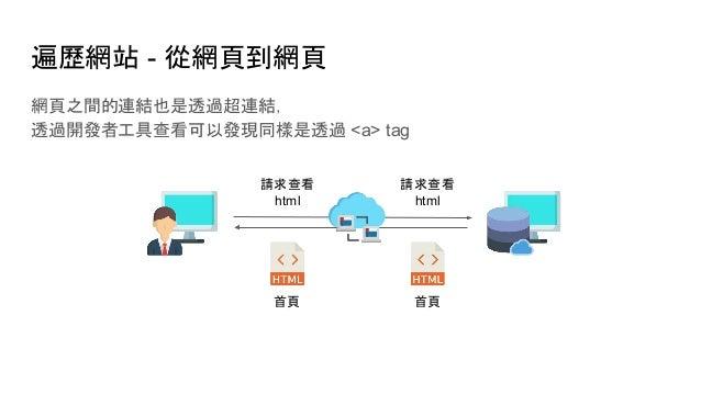 遍歷網站 - 從網頁到網頁 網頁之間的連結也是透過超連結, 透過開發者工具查看可以發現同樣是透過 <a> tag 首頁 首頁 請求查看 html 請求查看 html