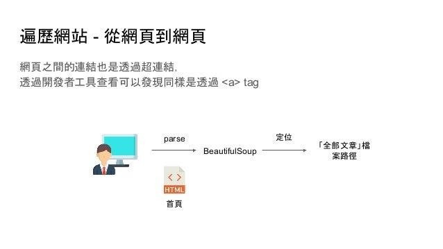 遍歷網站 - 從網頁到網頁 網頁之間的連結也是透過超連結, 透過開發者工具查看可以發現同樣是透過 <a> tag 首頁 parse BeautifulSoup 定位 「全部文章」檔 案路徑