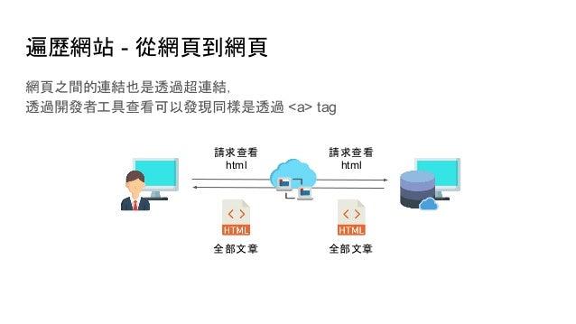 遍歷網站 - 從網頁到網頁 網頁之間的連結也是透過超連結, 透過開發者工具查看可以發現同樣是透過 <a> tag 全部文章 全部文章 請求查看 html 請求查看 html