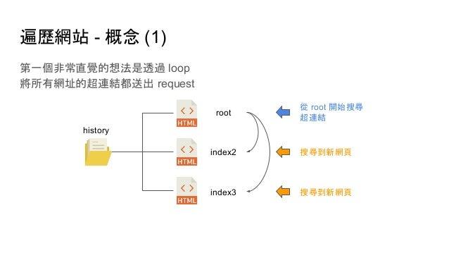 遍歷網站 - 概念 (1) 第一個非常直覺的想法是透過 loop 將所有網址的超連結都送出 request history root index2 index3 從 root 開始搜尋 超連結 搜尋到新網頁 搜尋到新網頁