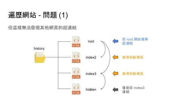 遍歷網站 - 問題 (1) 但這樣無法發現其他網頁的超連結 history root index2 index3 從 root 開始搜尋 超連結 搜尋到新網頁 搜尋到新網頁 hidden 僅能從 index3 連結