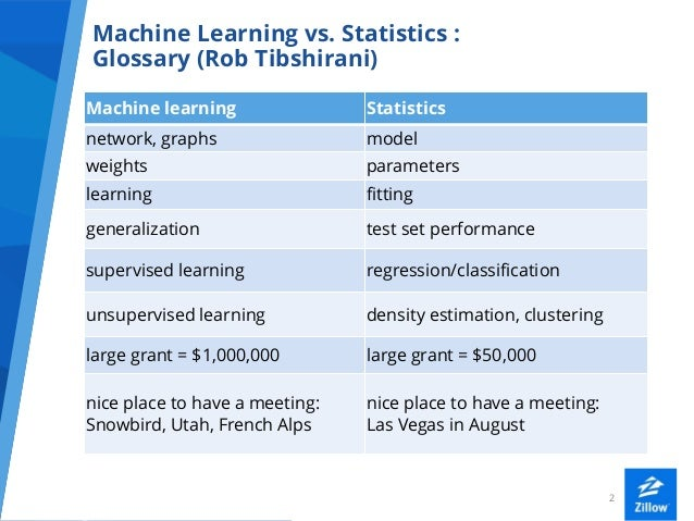 Data Science At Zillow Slide 2