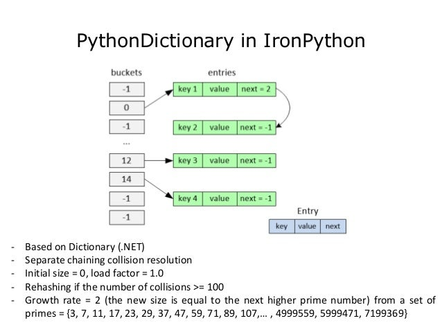 ordered dictionary python