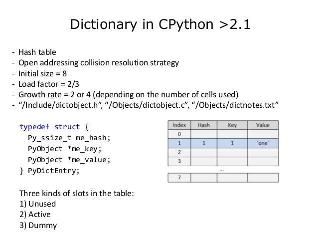 Python Dictionary Past Present Future