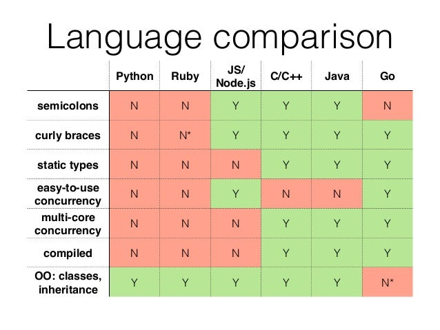a comparison of java and c This is a comparison of java and c++, two prominent object-oriented programming languages design aims the differences between the programming languages .