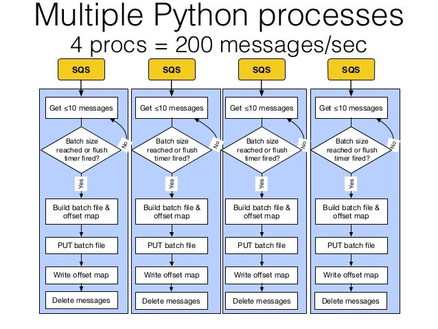 Python, Go and the Cost of Concurrency in the Cloud