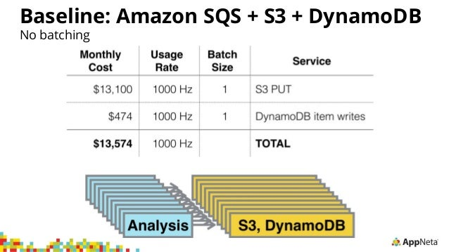 Python, Go, and the Cost of Concurrency in the Cloud   AWS
