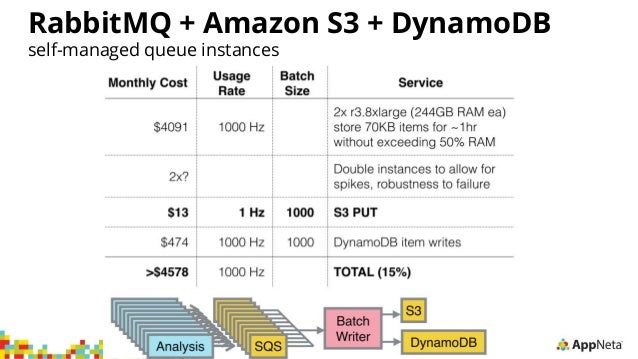 Python, Go, and the Cost of Concurrency in the Cloud | AWS