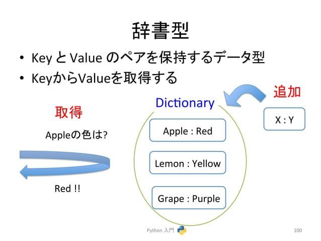 ㎡᭩ᆺ  • Key  䛸  Value  䛾䝨䜰䜢ಖᣢ䛩䜛䝕䞊䝍ᆺ  • Key䛛䜙Value䜢ྲྀᚓ䛩䜛  Dicconary  Python  ධ㛛  ㏣ຍ  100  Apple  :  Red  Lemon  :  Yellow  Gr...