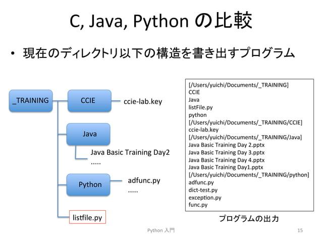 C,  Java,  Python  䛾ẚ㍑  • ⌧ᅾ䛾䝕䜱䝺䜽䝖䝸௨ୗ䛾ᵓ㐀䜢᭩䛝ฟ䛩䝥䝻䜾䝷䝮  Python  ධ㛛  [/Users/yuichi/Documents/_TRAINING]  CCIE  Java  listFile....