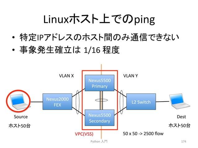 Linux䝩䝇䝖ୖ䛷䛾ping  • ≉ᐃIP䜰䝗䝺䝇䛾䝩䝇䝖㛫䛾䜏㏻ಙ䛷䛝䛺䛔  • ㇟Ⓨ⏕☜❧䛿㻌1/16  ⛬ᗘ  VLAN  X  VLAN  Y  Nexus5500  Primary  Nexus5500  Secondary  ...