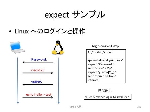 expect  䝃䞁䝥䝹  • Linux  䜈䛾䝻䜾䜲䞁䛸᧯స  Python  ධ㛛  245  Password:  cisco123  yuiito$  echo  hello    test  login-‐to-‐rws1.ex...