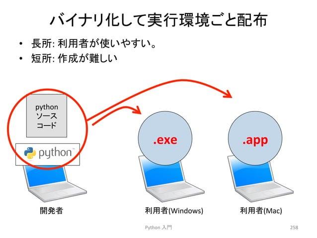 䝞䜲䝘䝸䛧䛶ᐇ⾜⎔ቃ䛤䛸㓄ᕸ  • 㛗ᡤ:  ⏝⪅䛜䛔䜔䛩䛔䚹  • ▷ᡤ:  సᡂ䛜㞴䛧䛔  .exe  .app  Python  ධ㛛  258  python  䝋䞊䝇  䝁䞊䝗  㛤Ⓨ⪅  ⏝⪅(Windows)  ⏝⪅(M...