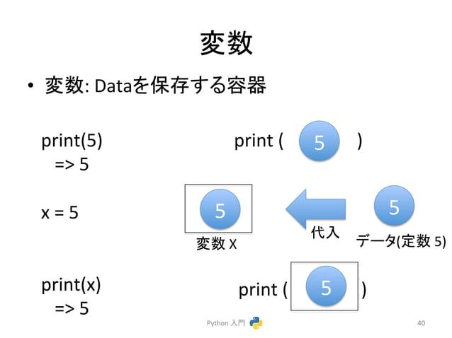 ኚᩘ  • ኚᩘ:  Data䜢ಖᏑ䛩䜛ᐜჾ  Python  ධ㛛  40  5  print(5)  =>  5  x  =  5  print(x)  =>  5  5  ኚᩘ  X  䝕䞊䝍(ᐃᩘ  5)  ௦ධ  print  (  ...