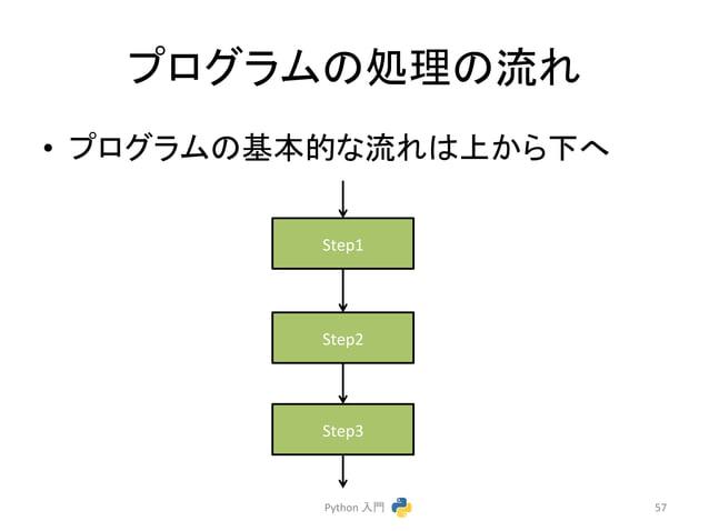 䝥䝻䜾䝷䝮䛾ฎ⌮䛾ὶ䜜  • 䝥䝻䜾䝷䝮䛾ᇶᮏⓗ䛺ὶ䜜䛿ୖ䛛䜙ୗ䜈  Python  ධ㛛  57  Step1  Step2  Step3