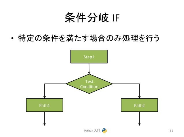 ᮲௳ศᒱ  IF  • ≉ᐃ䛾᮲௳䜢‶䛯䛩ሙྜ䛾䜏ฎ⌮䜢⾜䛖  Python  ධ㛛  61  Step1  Test  Condicon  Path1  Path2