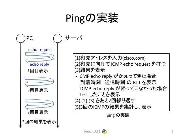 Ping䛾ᐇ  (1)ᐄඛ䜰䝗䝺䝇䜢ධຊ(cisco.com)  (2)ᐄඛ䛻ྥ䛡䛶  ICMP  echo  request  䜢ᡴ䛴  (3)⤖ᯝ䜢⾲♧  -‐  ICMP  echo  reply  䛜䛛䛘䛳䛶䛝䛯ሙྜ  ฿╔้  ...