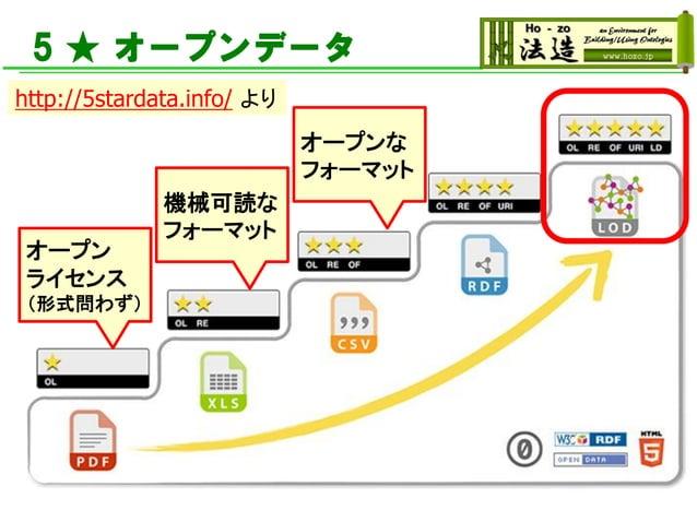5 ★ オープンデータ http://5stardata.info/ より オープン ライセンス (形式問わず) 機械可読な フォーマット オープンな フォーマット