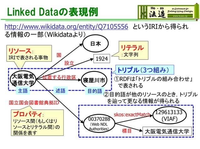 Linked Dataの表現例 日本 大阪電気 通信大学 国 1924 設立 寝屋川市 129613133 (VIAF) 国立国会図書館典拠ID 位置する行政区 http://www.wikidata.org/entity/Q7105556 と...