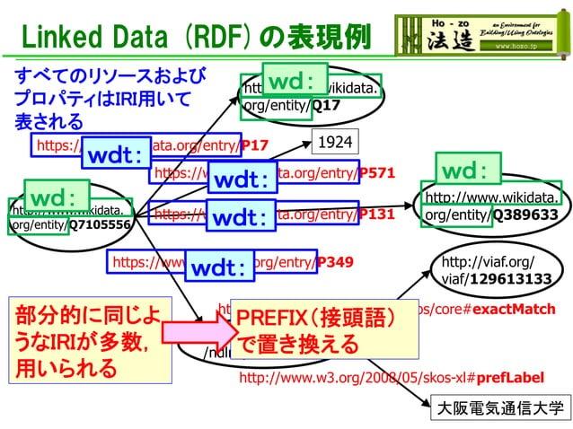 Linked Data (RDF)の表現例 http://www.wikidata. org/entity/Q17 http://www.wikidata. org/entity/Q7105556 https://www.wikidata.or...