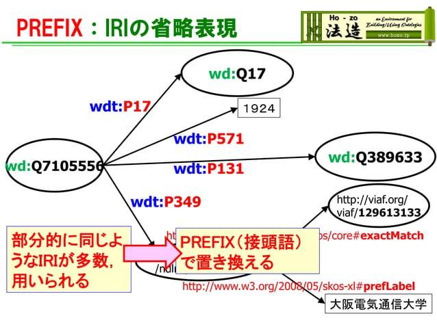 PREFIX:IRIの省略表現 wd:Q17 wd:Q7105556 wdt:P17 1924 wdt:P571 wd:Q389633 http://viaf.org/ viaf/129613133 wdt:P349 wdt:P131 http...