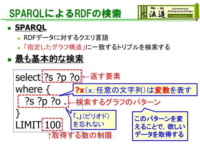 SPARQLによるRDFの検索 ◼ SPARQL ◼ RDFデータに対するクエリ言語 ◼ 「指定したグラフ構造」に一致するトリプルを検索する ◼ 最も基本的な検索 select ?s ?p ?o where { ?s ?p ?o . } LIM...