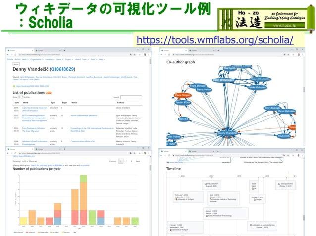 ウィキデータの可視化ツール例 :Scholia ◼ ウィキデータから,様々な学術情報を収集して可視化 https://tools.wmflabs.org/scholia/