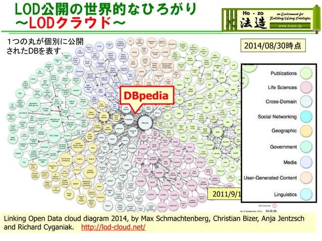 LOD公開の世界的なひろがり ~LODクラウド~ 2007/5/1 2007/10/82008/9/182009/7/14 2010/9/222011/9/19時点 Linking Open Data cloud diagram 2014, b...