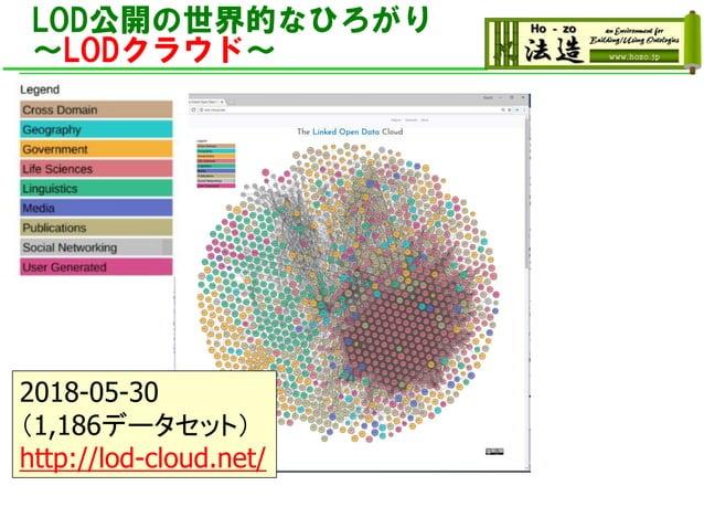 LOD公開の世界的なひろがり ~LODクラウド~ 2018-05-30 (1,186データセット) http://lod-cloud.net/