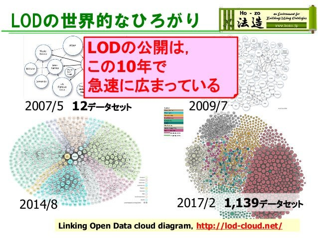 LODの世界的なひろがり Linking Open Data cloud diagram,http://lod-cloud.net/ 2007/5 12データセット 2014/8 2009/7 2017/2 1,139データセット LODの公開...