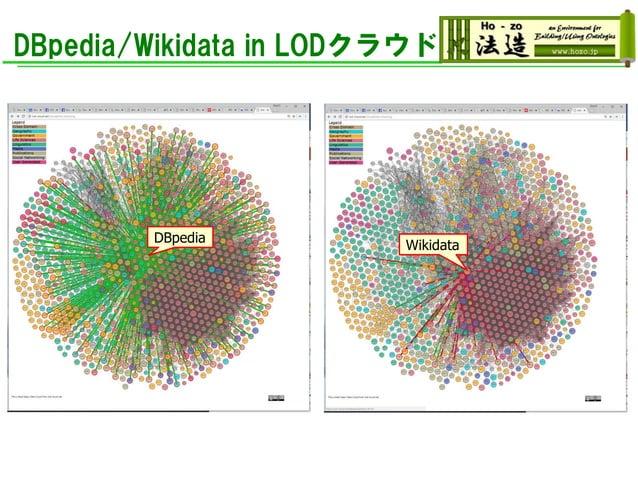 DBpedia/Wikidata in LODクラウド DBpedia Wikidata
