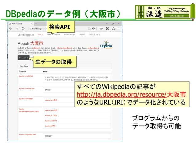 DBpediaのデータ例(大阪市) すべてのWikipediaの記事が http://ja.dbpedia.org/resource/大阪市 のようなURL(IRI)でデータ化されている 生データの取得 検索API プログラムからの データ取得...