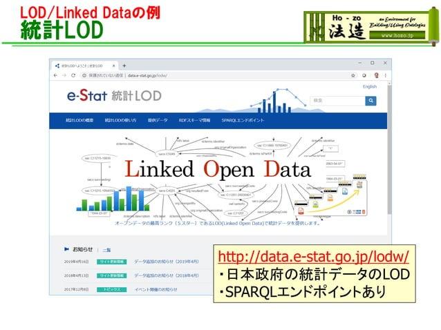 LOD/Linked Dataの例 統計LOD http://data.e-stat.go.jp/lodw/ ・日本政府の統計データのLOD ・SPARQLエンドポイントあり