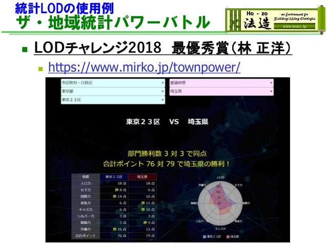 統計LODの使用例 ザ・地域統計パワーバトル ◼ LODチャレンジ2018 最優秀賞(林 正洋) ◼ https://www.mirko.jp/townpower/