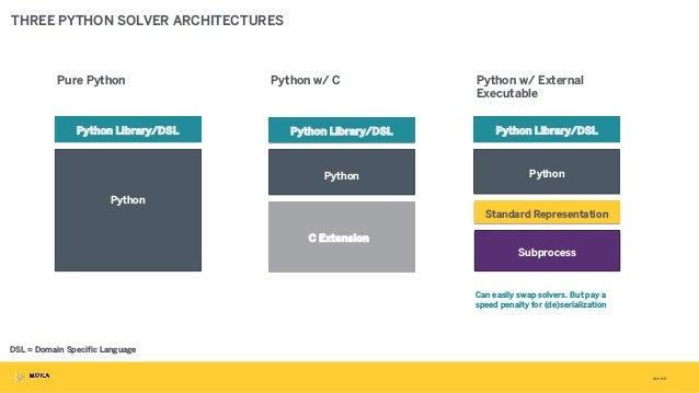 3/31/2017 THREE PYTHON SOLVER ARCHITECTURES Python Library/DSL Python Python Library/DSL Python C Extension Pure Python Py...
