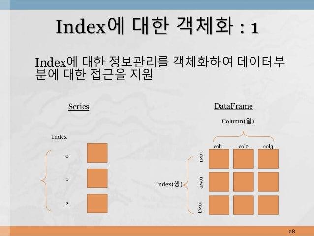 Index에 대한 정보관리를 객체화하여 데이터부 분에 대한 접근을 지원 28 Index에 대한 객체화 : 1 Index 0 1 2 Series Index(행) Column(열) col1 col2 col3 row1row2...