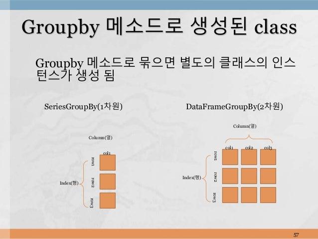 Groupby 메소드로 묶으면 별도의 클래스의 인스 턴스가 생성 됨 57 Groupby 메소드로 생성된 class Index(행) Column(열) col1 col2 col3 row1row2row3 Index(행) Co...