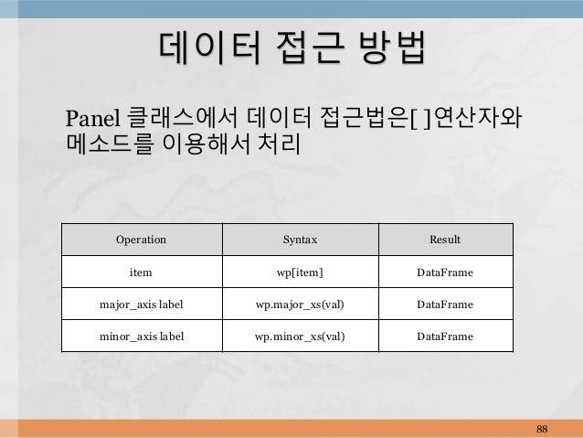 Panel 클래스에서 데이터 접근법은[ ]연산자와 메소드를 이용해서 처리 88 데이터 접근 방법 Operation Syntax Result item wp[item] DataFrame major_axis label wp....